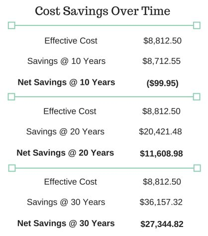 solar cost savings over time