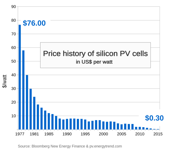 price history of pv cells
