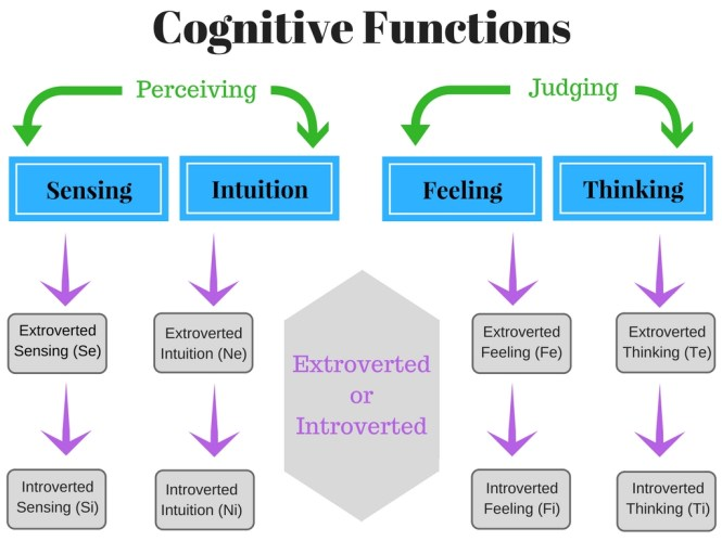 Cognitive Functions Graphic
