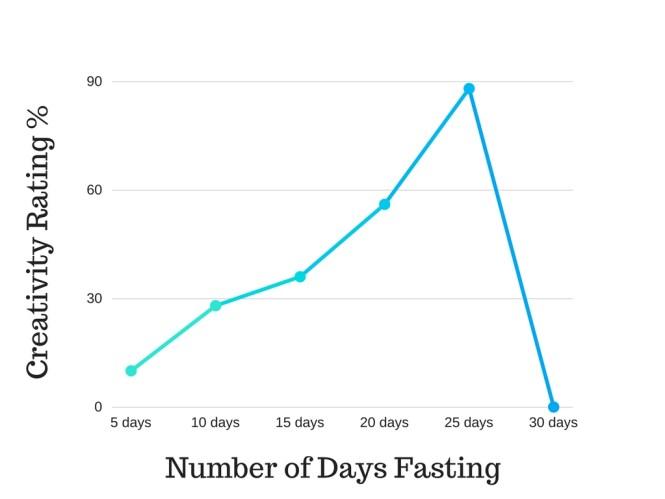 Fasting & Creativity Chart