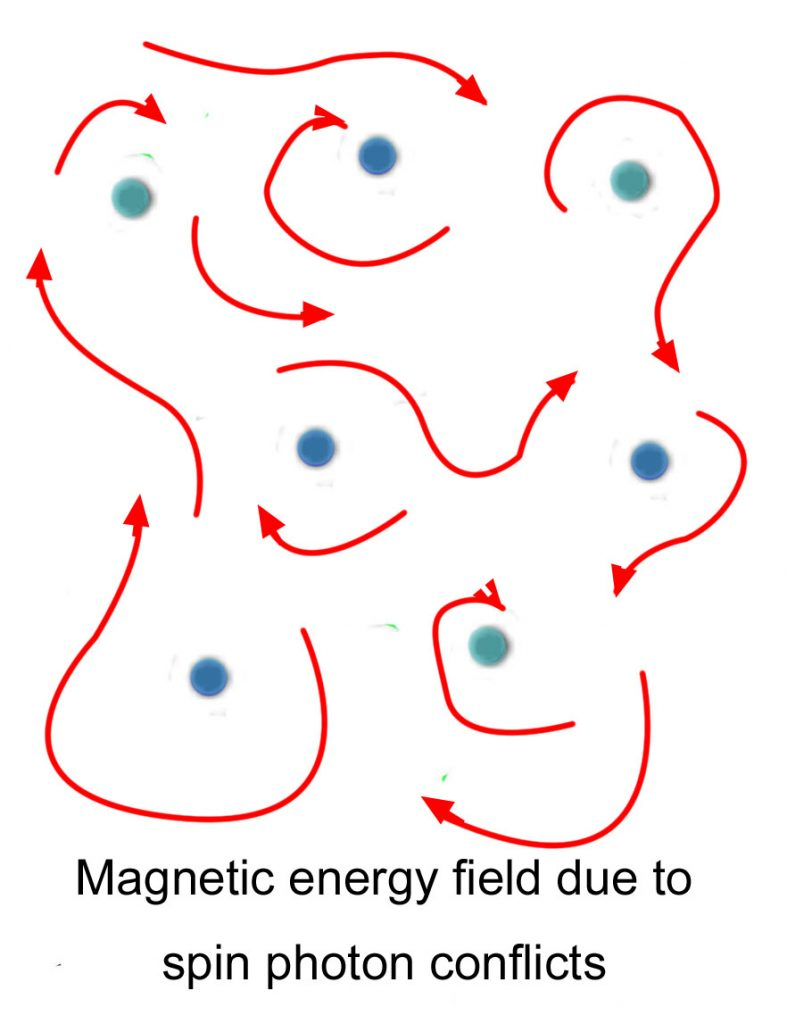 hight resolution of let us consider several outer electrons with motions into the paper a miniscule current toward us as in the diagram around the moving electrons we show
