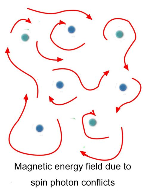 small resolution of let us consider several outer electrons with motions into the paper a miniscule current toward us as in the diagram around the moving electrons we show