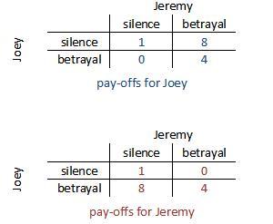 prisoners-dilemma-pay-offs1