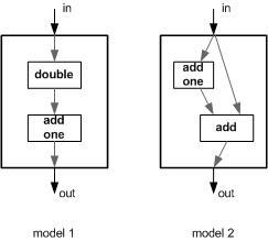 Equivalence between models