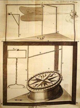Zeichnung: Kompass
