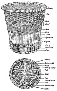Einzelteile des Korbes
