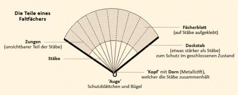 Zeichnung: Teile eines Faltfächers