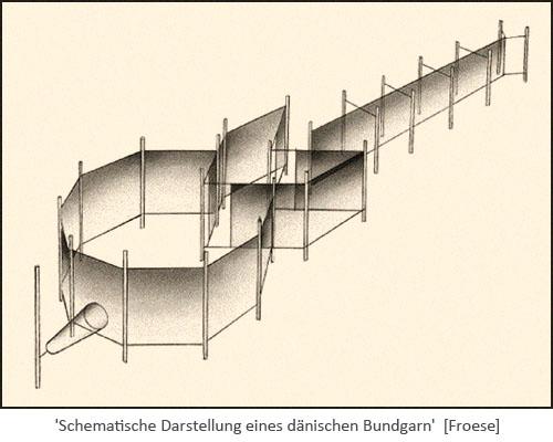 Schematische Darstellung eines dänischen Bundgarn