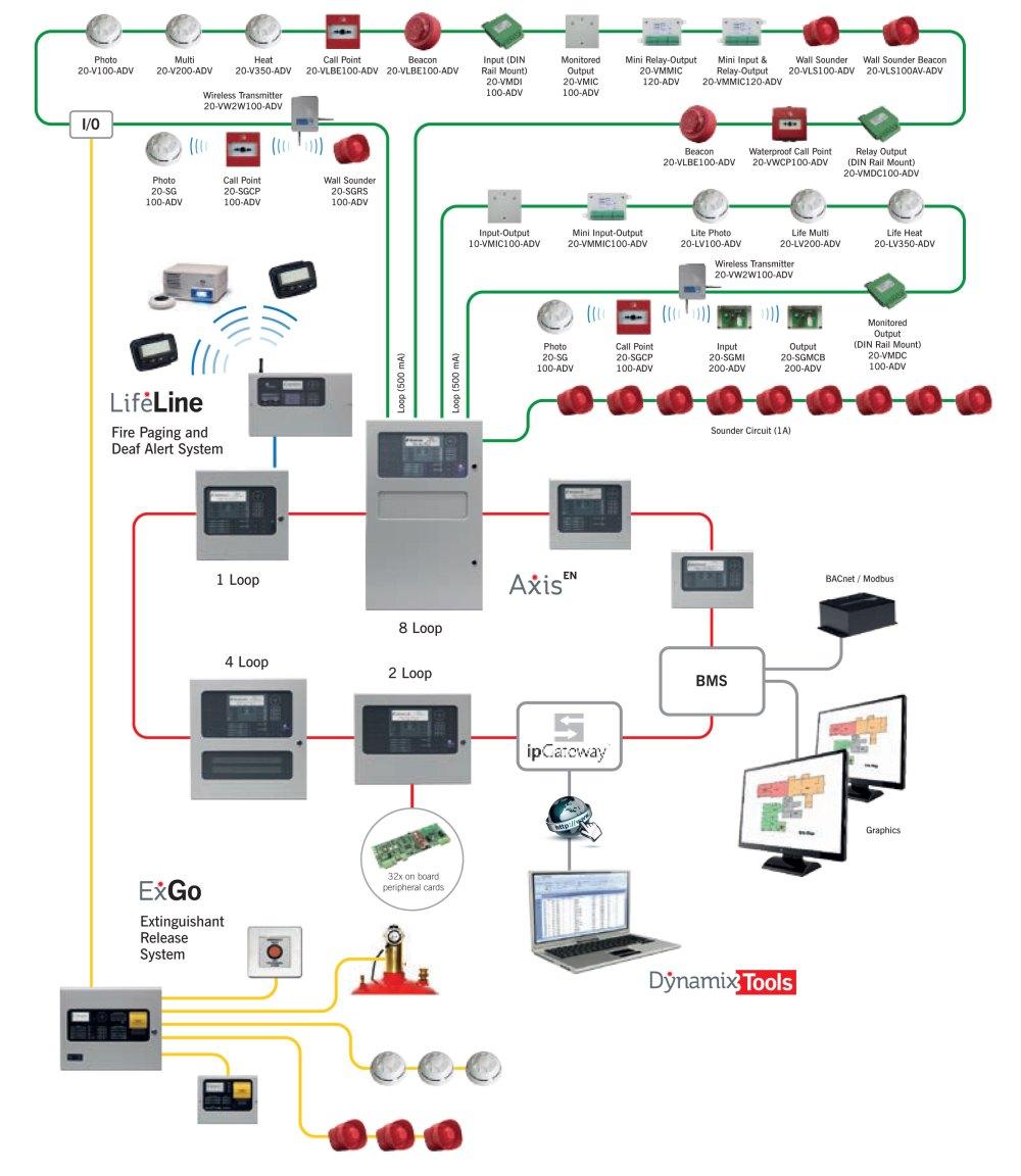 medium resolution of fire alarm system design