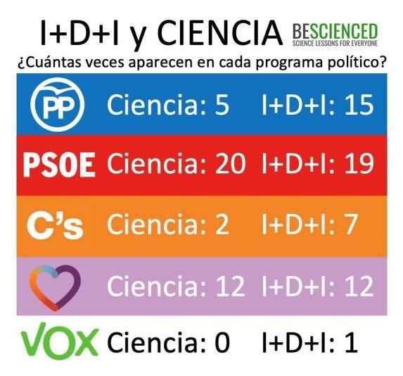 Diferentes comparativas de lo que los programas de los partidos proponen sobre Ciencia