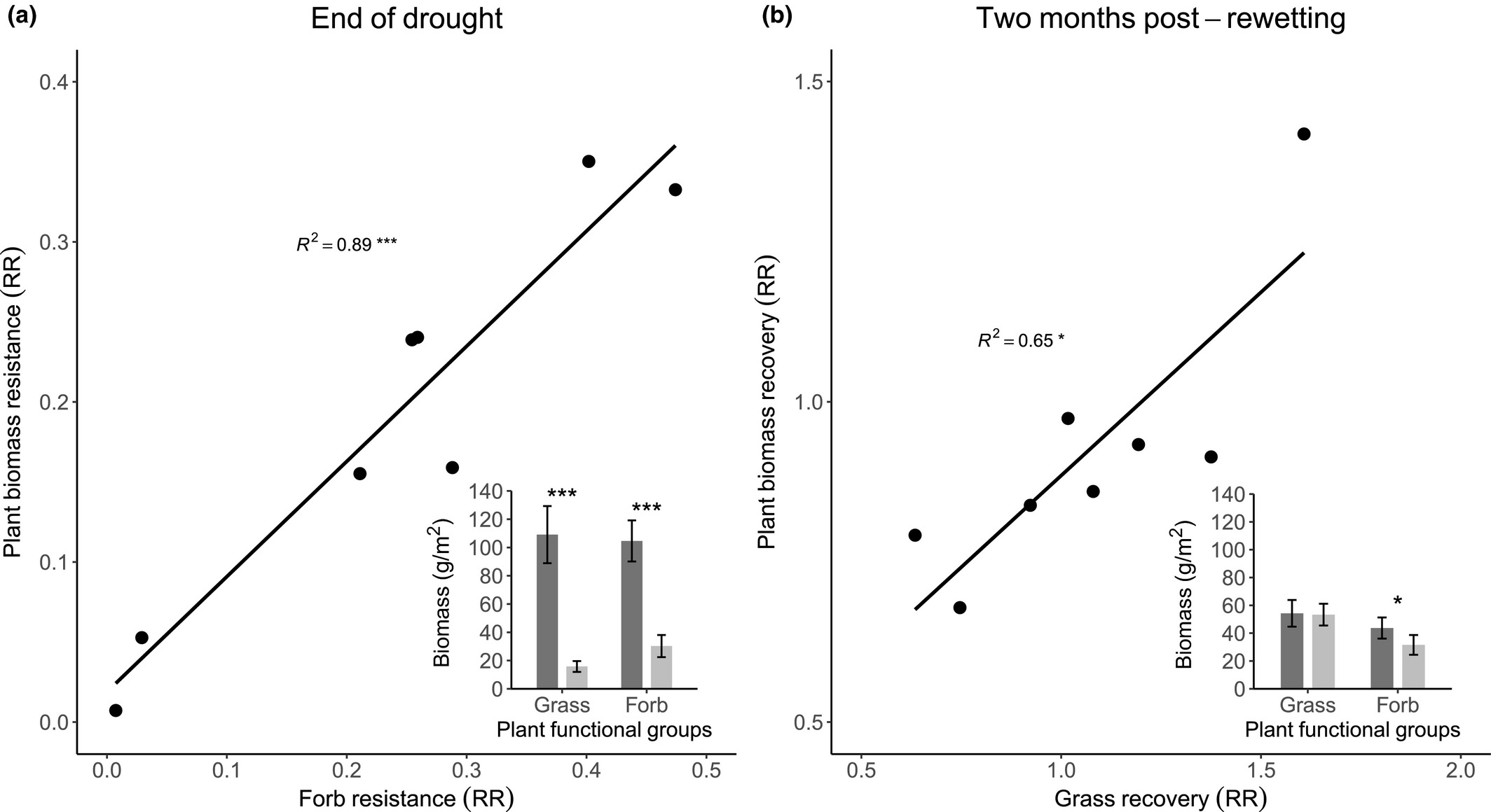 Plant functional groups mediate drought resistance and