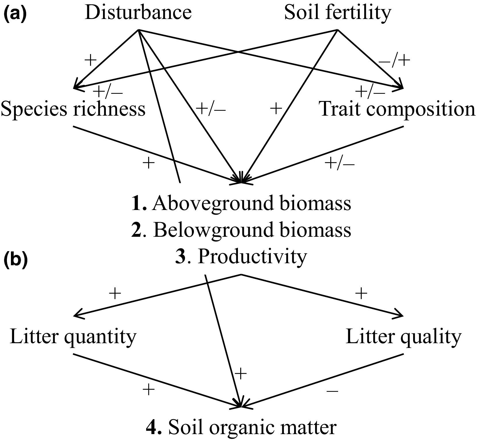 Soil fertility and species traits, but not diversity