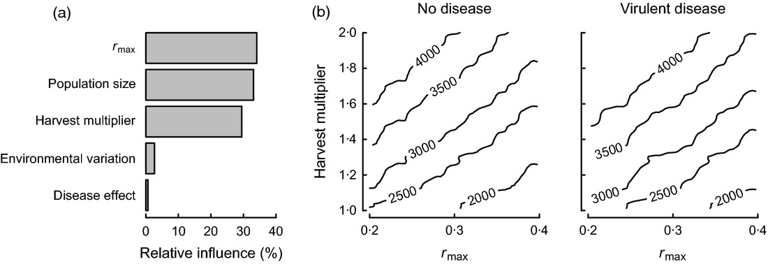 No need for disease: testing extinction hypotheses for the