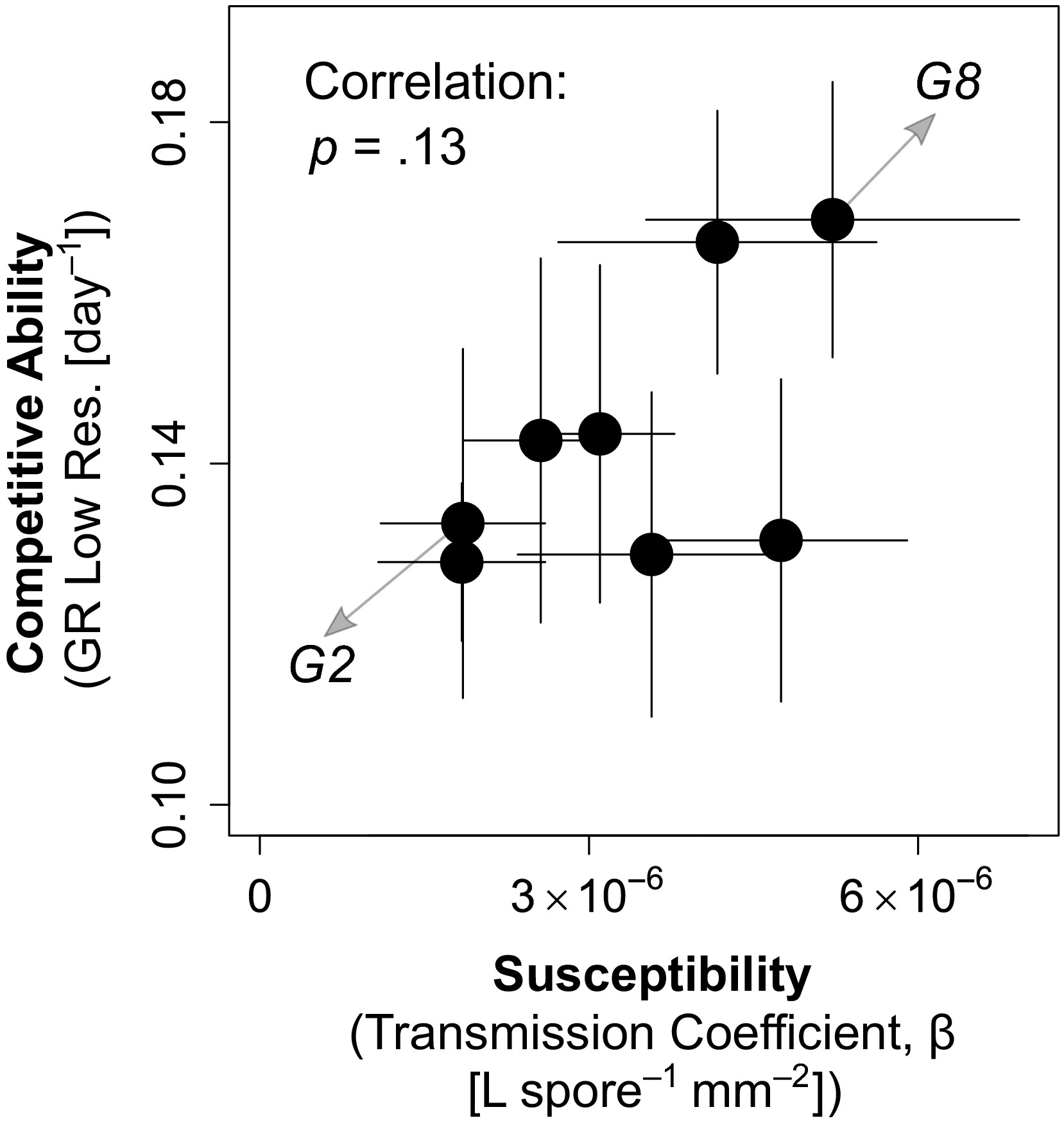 Linking host traits, interactions with competitors and