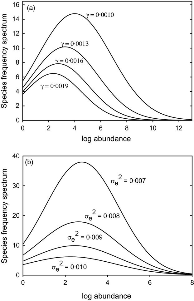 Species diversity and community similarity in fluctuating
