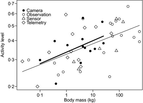 Quantifying levels of animal activity using camera trap