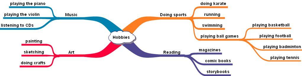 50 Most Popular Hobbies