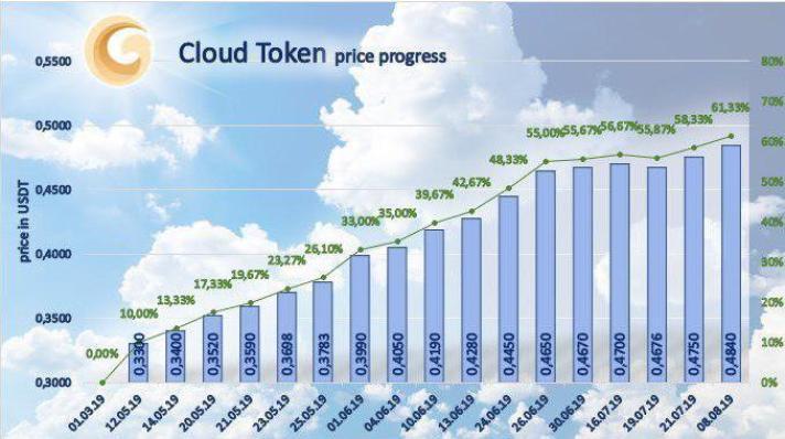 Cloud Token News