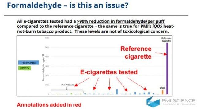 Formaldehyde in e-cigarettes vs Cigarettes