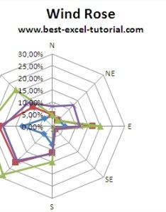 Wind rose example chart excel also best tutorial rh