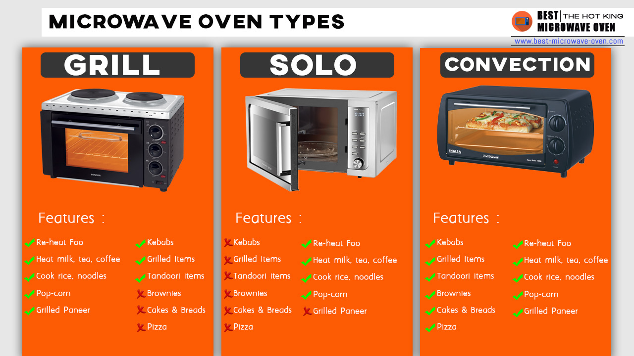 microwave oven types top best 3
