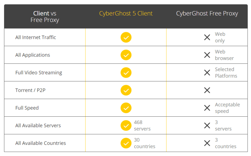 best-vpn-cyberghostvpn-review-13