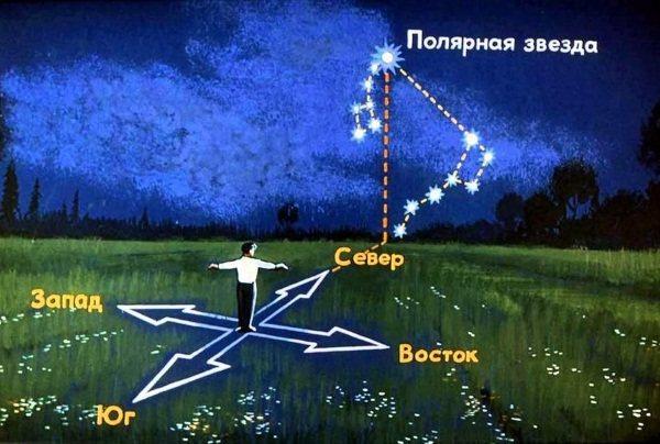 Солтүстік Оңтүстік батыс шығыс. Картадағы орын Нұсқауларды қалай анықтауға болады