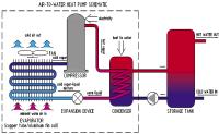 Heat Pumps | Bestank