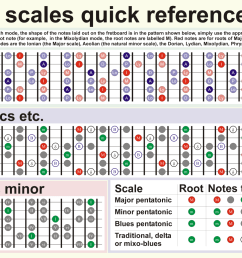 a quick guide to mastering the six most commonly used guitar scales beginning guitar scales diagrams [ 1600 x 1035 Pixel ]