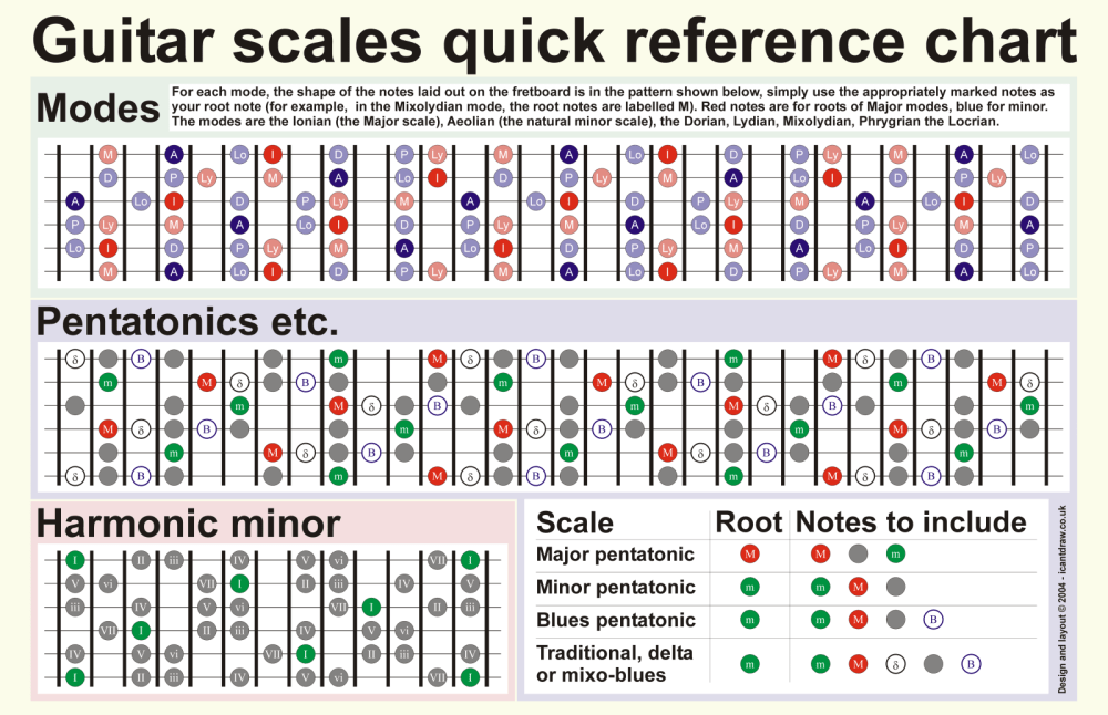 medium resolution of a quick guide to mastering the six most commonly used guitar scales beginning guitar scales diagrams