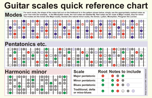 small resolution of a quick guide to mastering the six most commonly used guitar scales beginning guitar scales diagrams