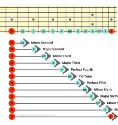 let s take a look at the existing intervals on this guitar intervals chart  [ 1390 x 956 Pixel ]
