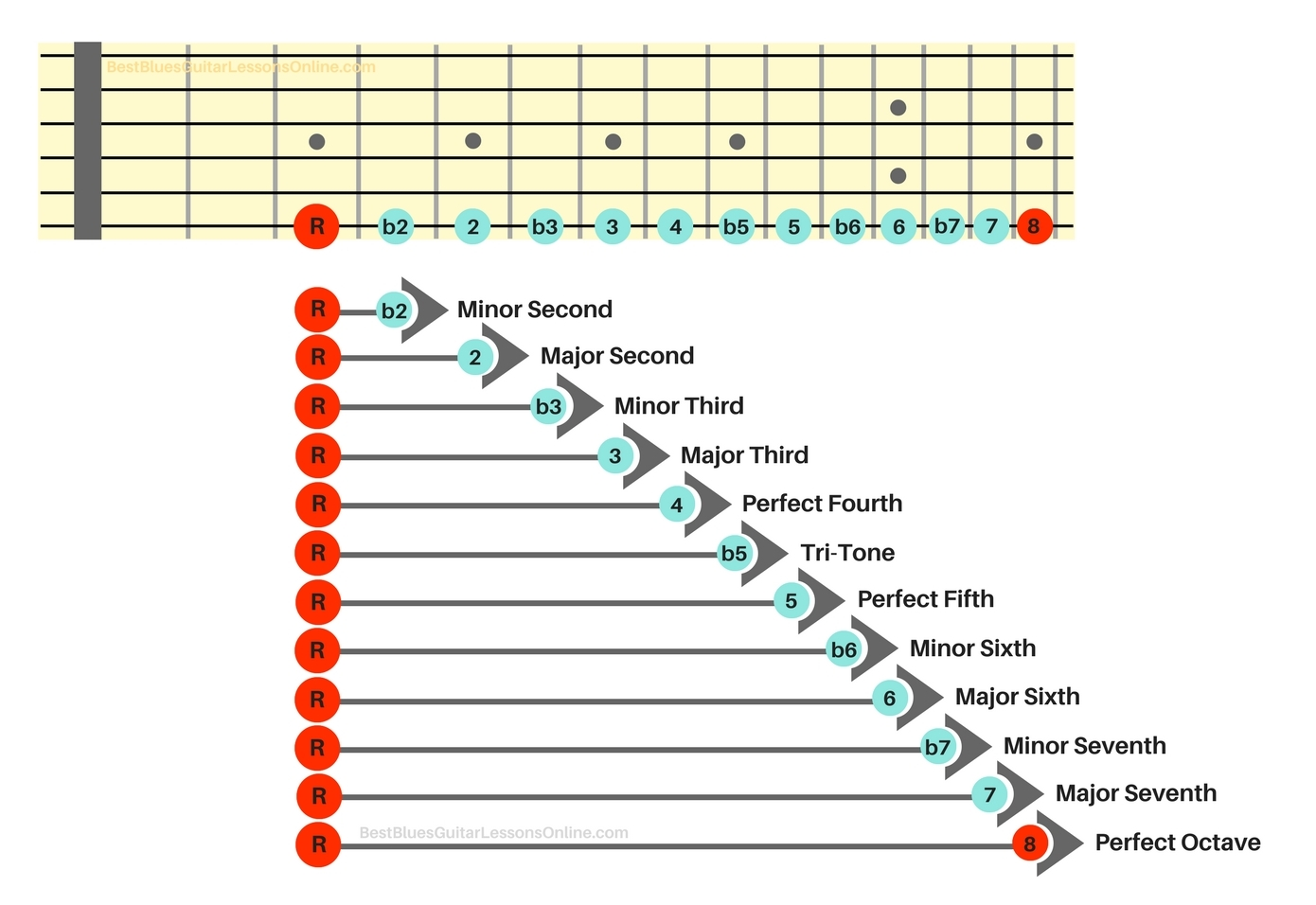 hight resolution of let s take a look at the existing intervals on this guitar intervals chart
