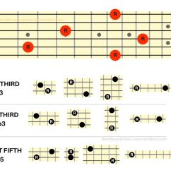 the beauty of these interval shapes is that you can now place them everywhere on the fretboard in relation to the root note but there is one caveat that  [ 1200 x 800 Pixel ]