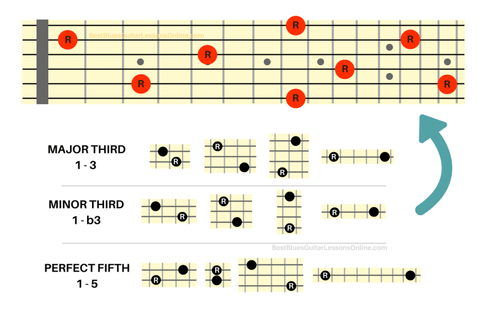 medium resolution of the beauty of these interval shapes is that you can now place them everywhere on the fretboard in relation to the root note but there is one caveat that