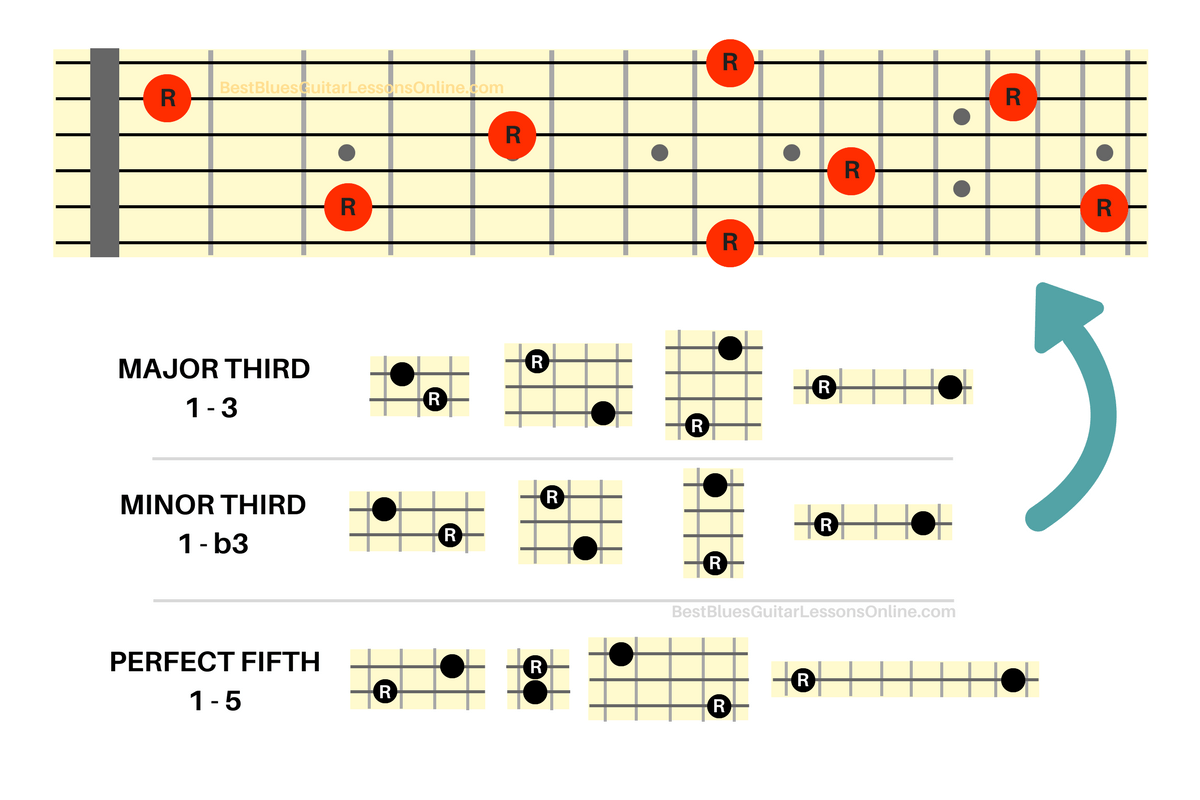 hight resolution of the beauty of these interval shapes is that you can now place them everywhere on the fretboard in relation to the root note but there is one caveat that