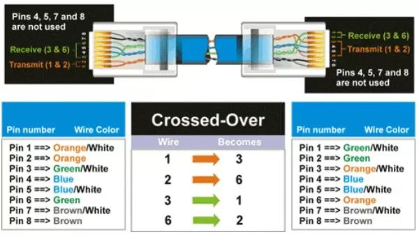 crossover cable diagram