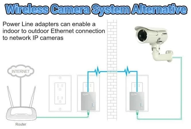 Tools for Installing Security Cameras | Best Brothers Group