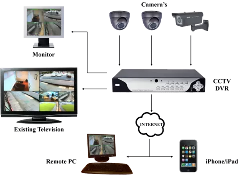learn cctv installation training in 4 days 500x500
