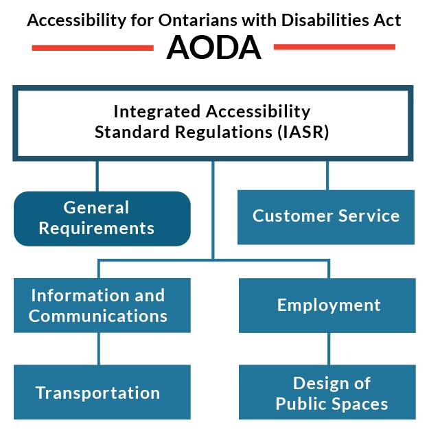 AODA-Chart-Update