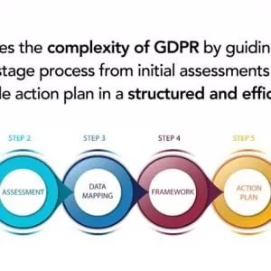 GDPR compliance demystified with new online self-service tool