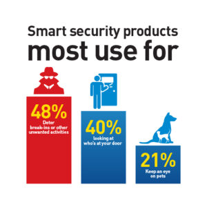 UK Smart Security Product Use Case