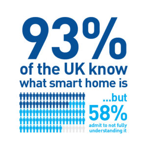 UK Smart Home Awareness & Understanding