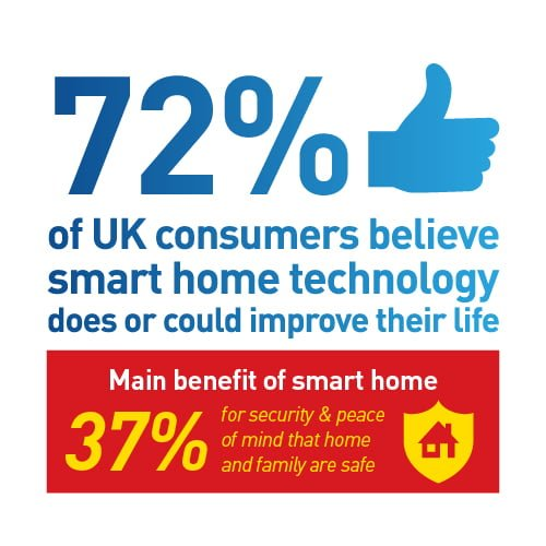 Swann Smart Index: Smart Homes on the Rise in the UK