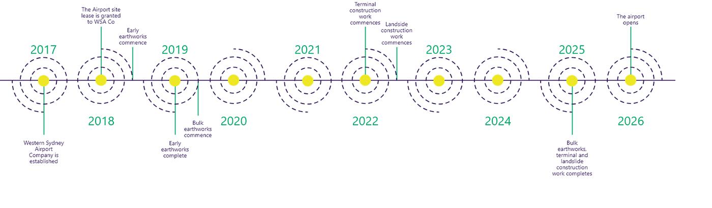 Western Sydney Airport timeline