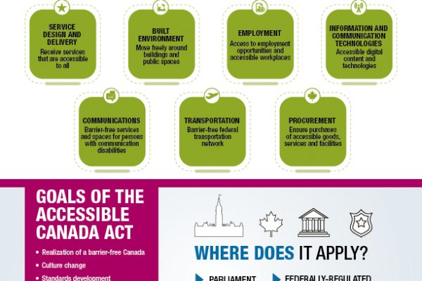 accessible canada act bottom en