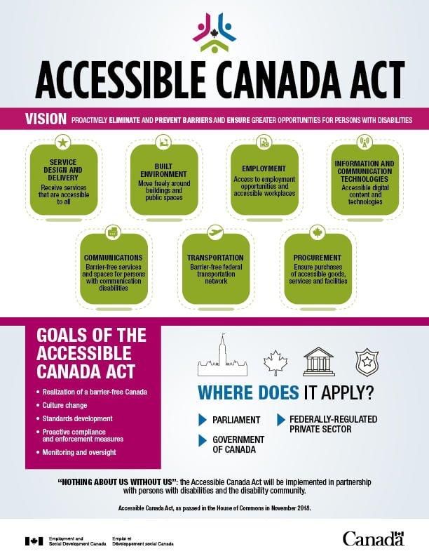 accessible canada act bottom en