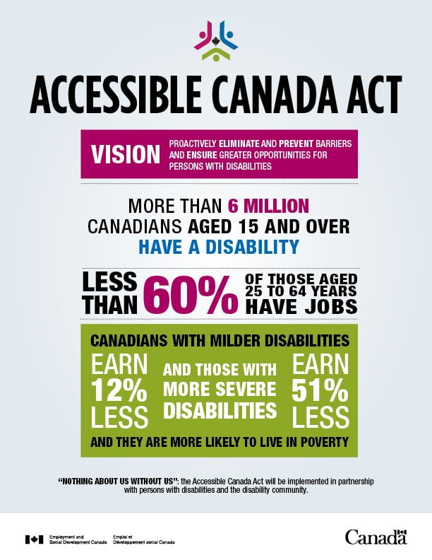 accessible canada act top en