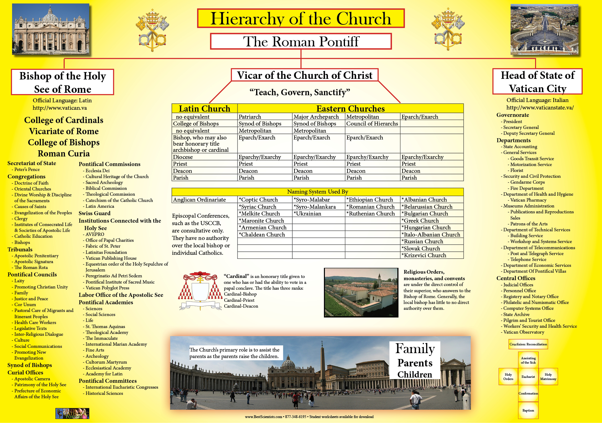 catholic church structure diagram single phase forward reverse wiring history wall charts and posters