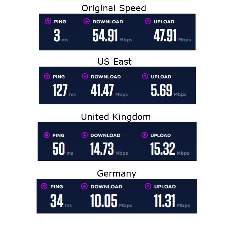 buffered-vpn-speedtest-review